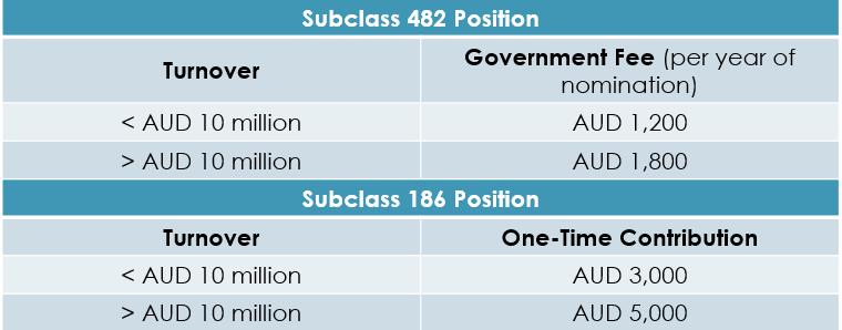Austrialian Fund Bill